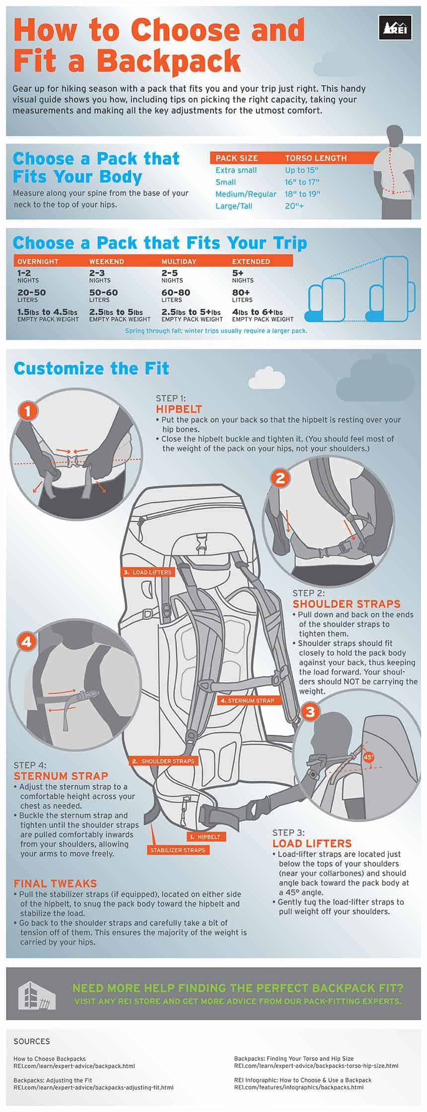 how to fit a backpack infographic
