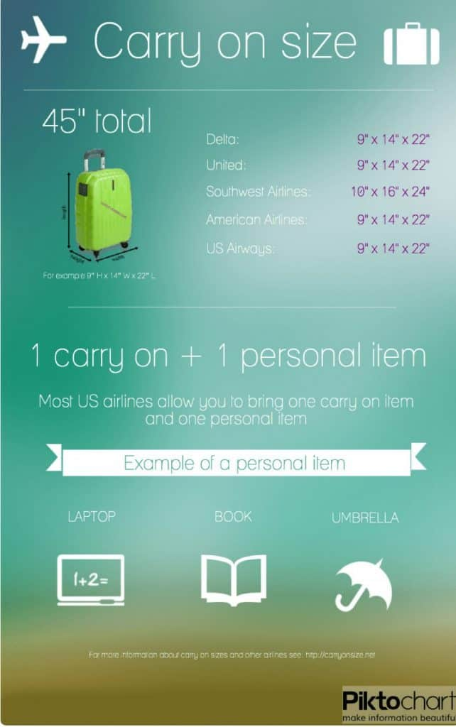 infographic for carry-on size allowed on a plane-min